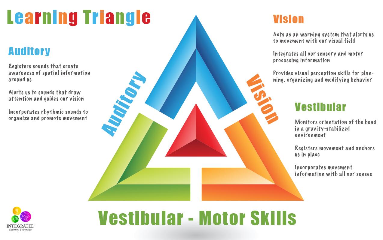 Visual Perceptual Motor Disorder