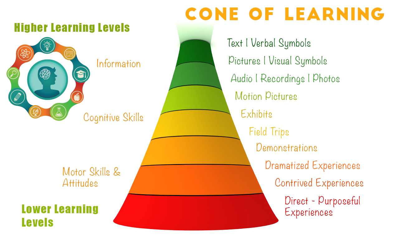 Cone Of Learning Creating Active Learners Through Sensory