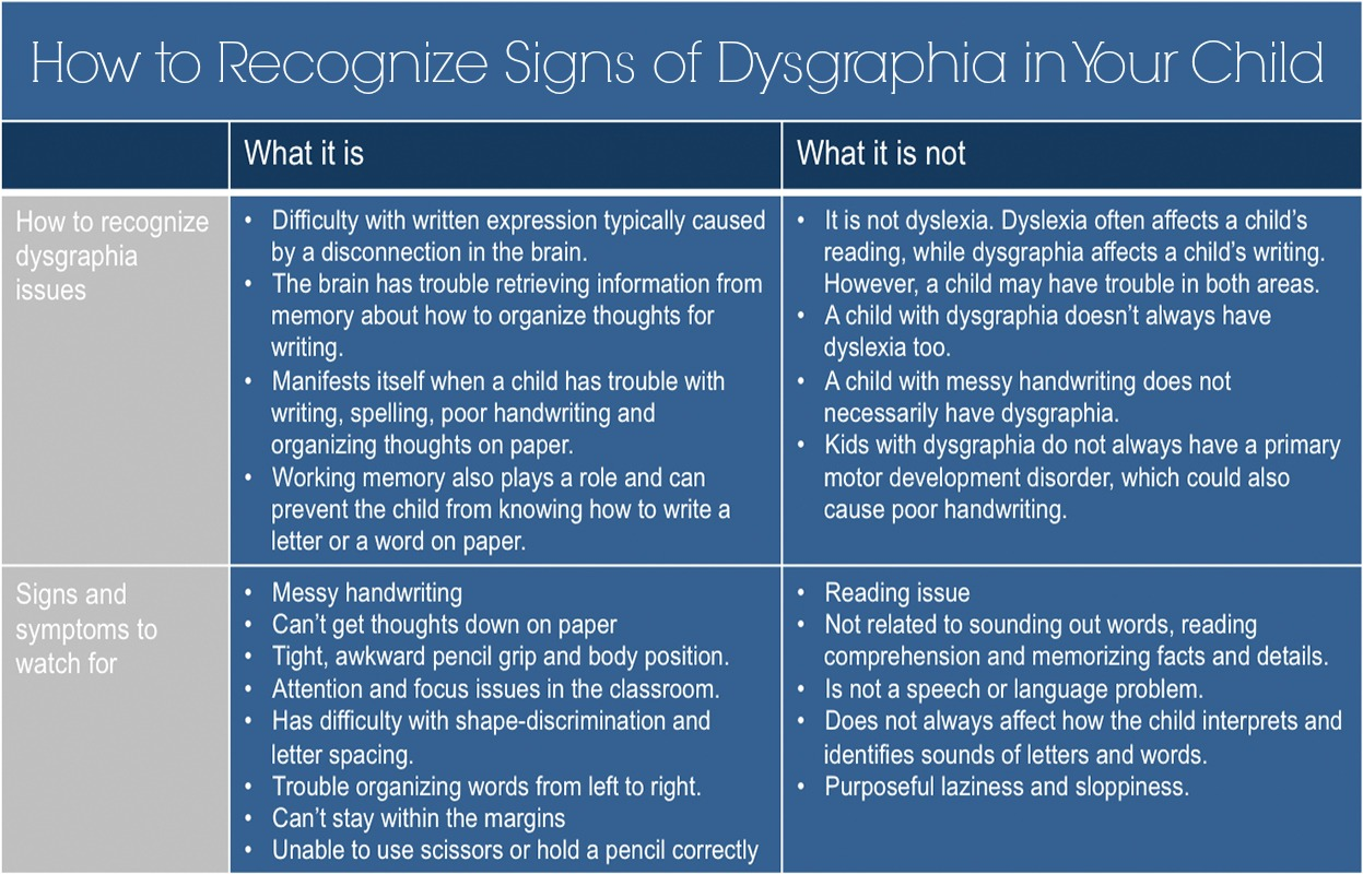 Dysgraphia How To Recognize Signs Of Dysgraphia In Your