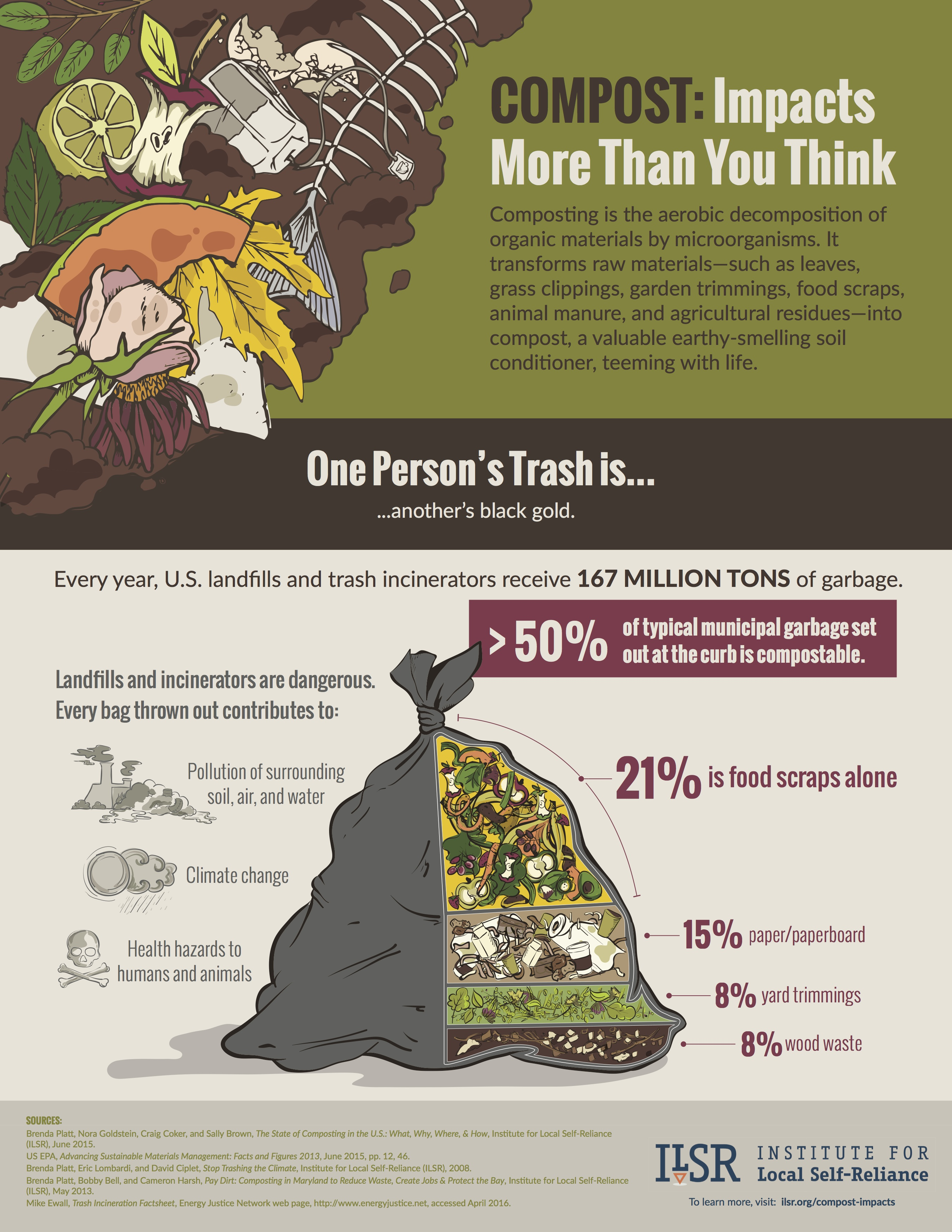 World Soil Day Benefits Of Composting Infographic