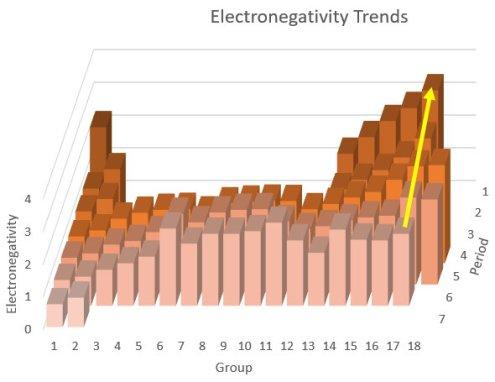 Elettronegatività