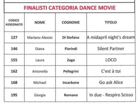 Premio Roma videodanza