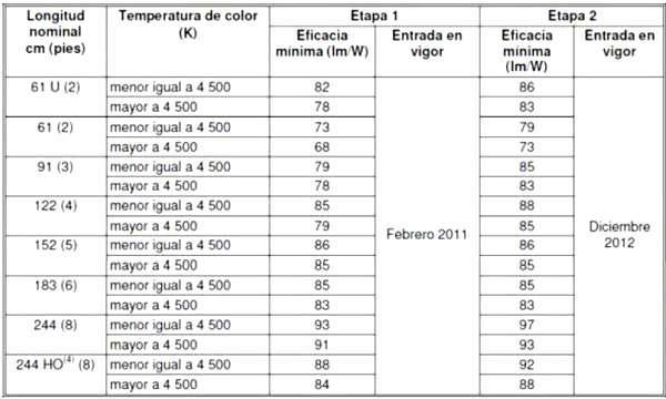 Tabla 5. Valores de eficacia mínima