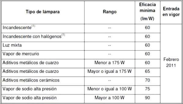 Tabla 7. Valores mínimos de eficacia para lámparas