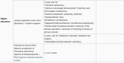 Ital education 2