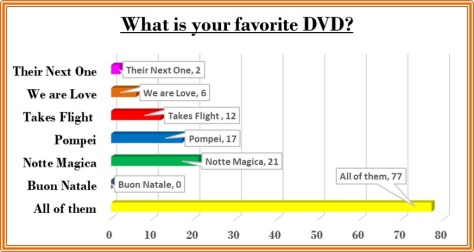 favorite dvd