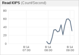 rds-read-iops