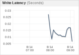 rds-wrie-latency