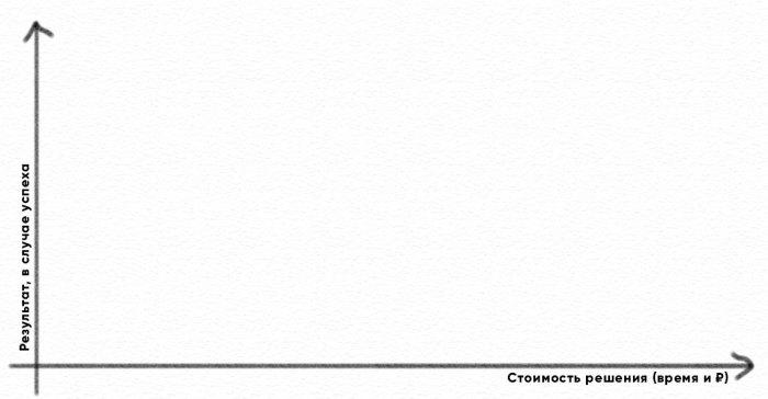 таблица оценки и сортировки задачи на правило тройки