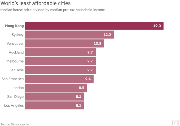 Chart: World's least affordable cities