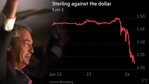 Sterling against the dollar