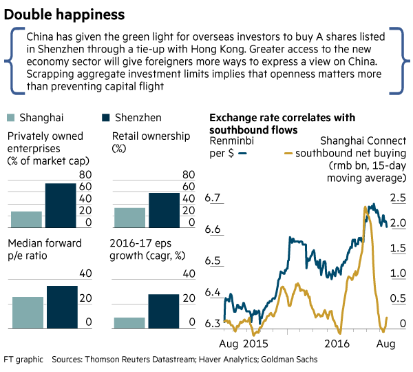 Shanghai and Shenzhen stock exchanges