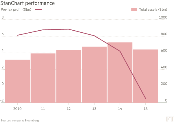 chart StanChart performance