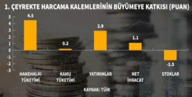 Türkiye'de büyüme nasıl? Nereye gidecek? Hissedilebilir mi? 14