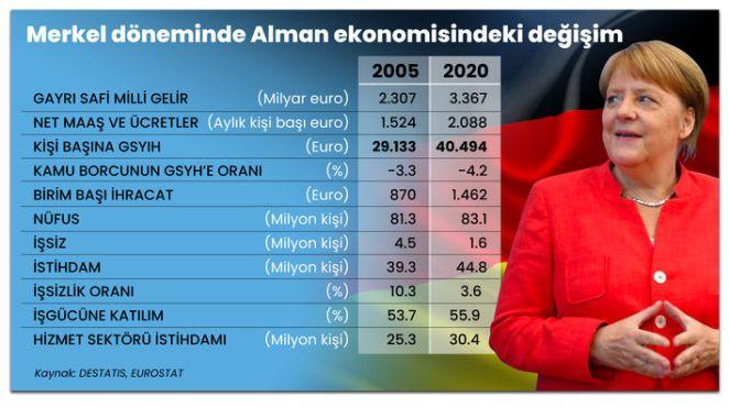 SON DAKİKA: Almanya'da Başbakan Angela Merkel'in 16 yıllık dönemi sona eriyor! 15