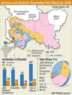 J&K Election Results | Jammu and Kashmir Election Results | JK Elections | Omar Abdullah | 6 State Election Results Via Rediff