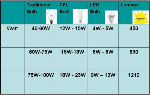 Best Buy Light Bulbs