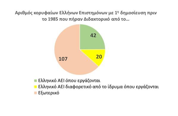 Έρευνα: Το 63% των κορυφαίων Ελλήνων πανεπιστημιακών έκανε το διδακτορικό τους στην Ελλάδα