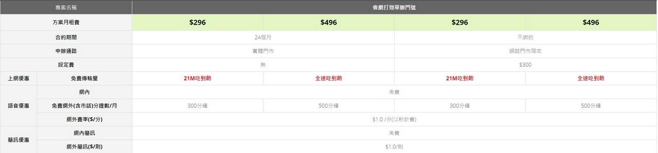 亞太「壹網打勁」方案296元 4G上網吃到飽 網外市話300分