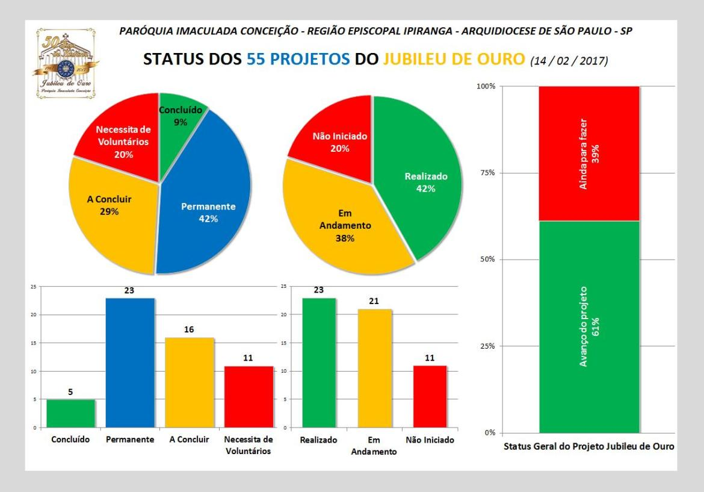 Status Projetos Jubileu 20170214.jpg
