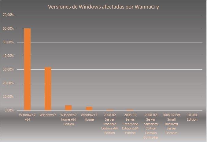 Gráfica de versiones Windows más afectadas por WannaCry