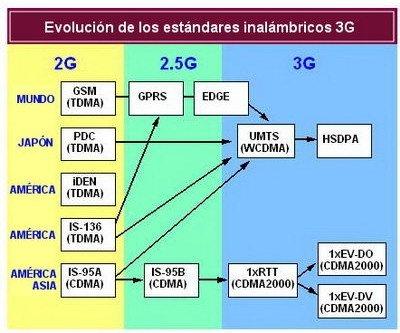 Tecnología móvil 3G