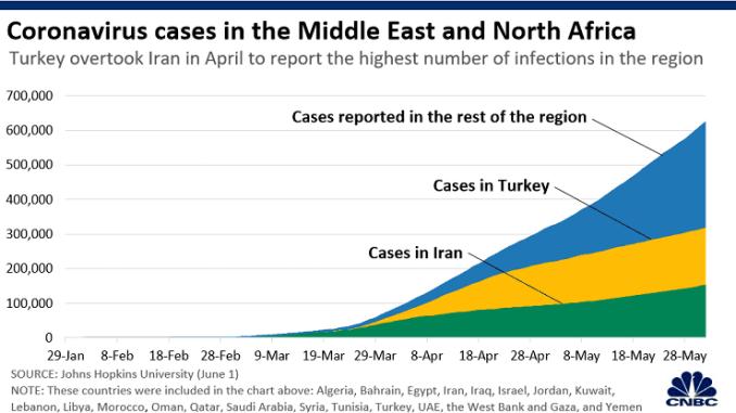Chart: Coronavirus MENA 200408