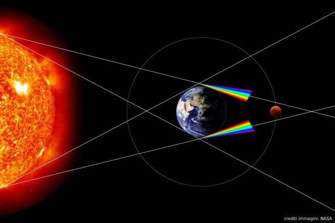La Luna apparirà rosso scuro. Questo perché l'atmosfera della Terra devia la luce solare radente, e la parte rossa viene deviata più della parte blu.