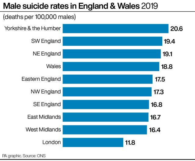 Male suicide rates in England & Wales 2019.