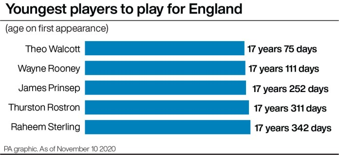 Youngest players to play for England