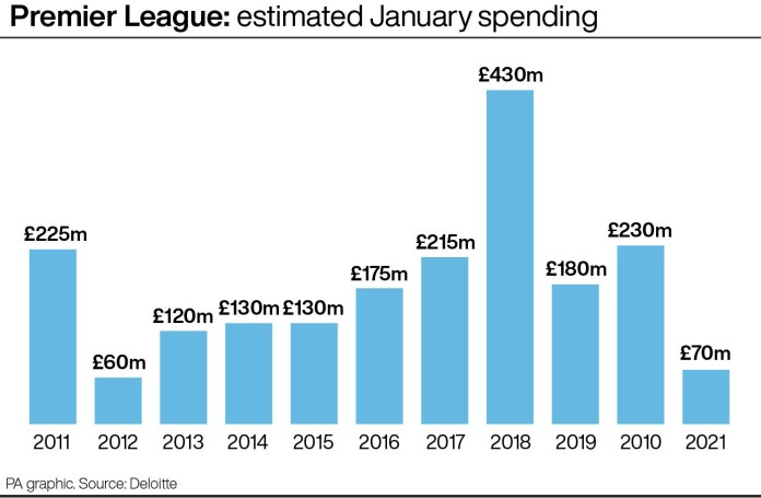 Image result for 2012 transfer window january