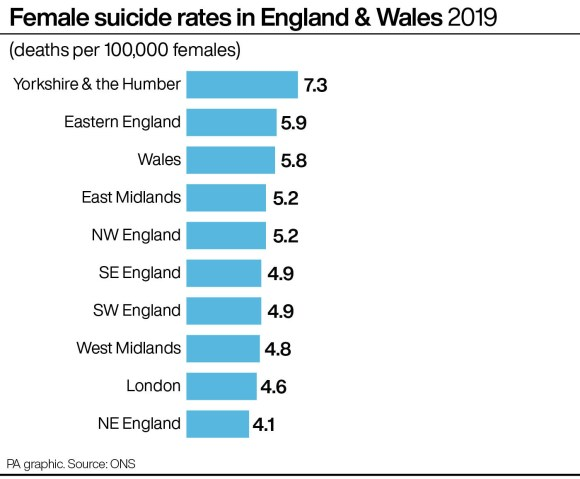 Female suicide rates in England & Wales