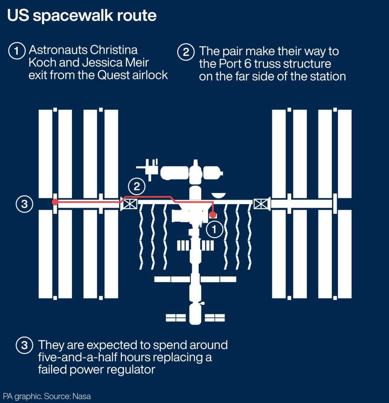 SCIENCE Spacewalk
