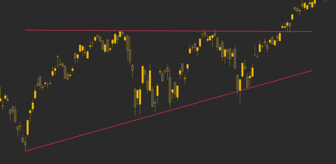 Các đường xu hướng đóng vai trò là hỗ trợ và kháng cự cho S&P 500.