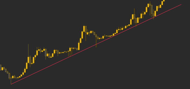 The price of Bitcoin touching a trend line multiple times, indicating an uptrend.