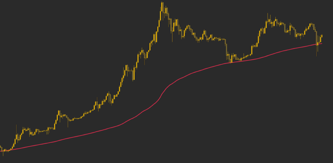 200-week moving average based on the price of Bitcoin.