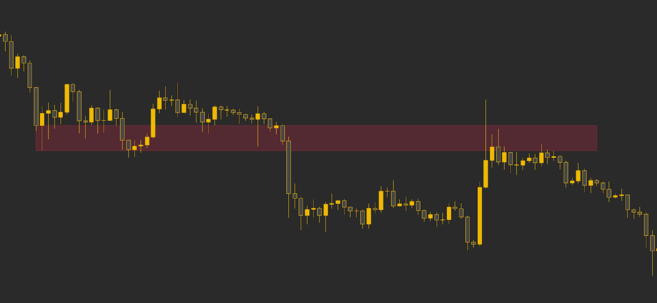 Support level (red) is tested and broken, turning into resistance.