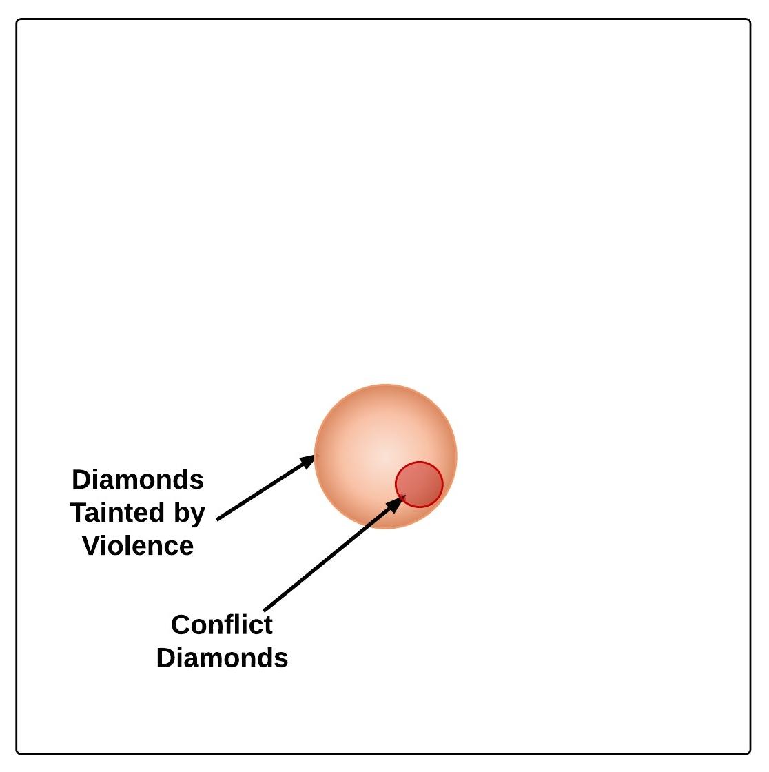 The Four Main Kinds Of Blood Diamonds