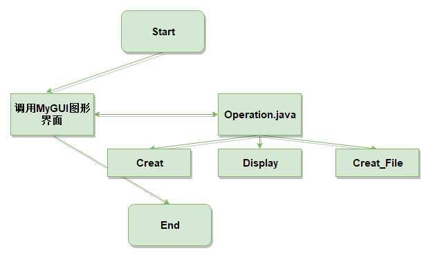 【軟件工程】四則運算自動生成器 - IT閱讀