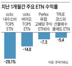 지난 1개월간 주요 ETN 수익률