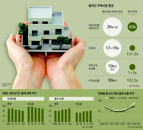 달라진 주택시장 환경 그래프