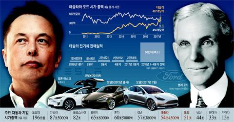 주요 자동차 기업 시가총액 정리 표