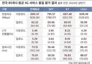 전국 5 천만명이 사용하는 LTE 속도가 작년보다 느린 이유