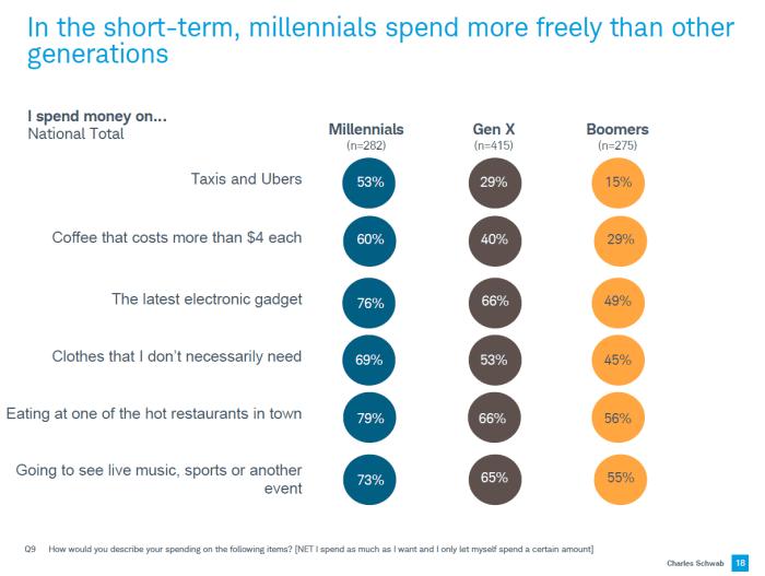 Chart asset: spending habits
