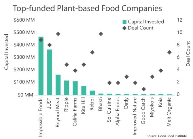 plant burger leaders