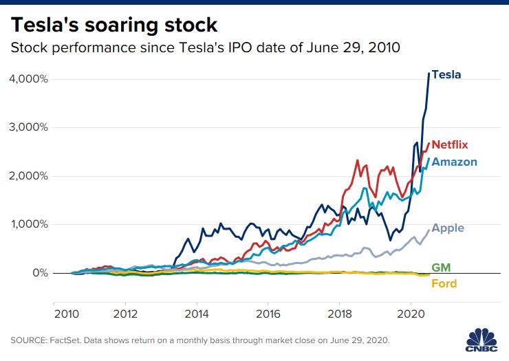 Tesla stock up 4125% since IPO ten years ago 1