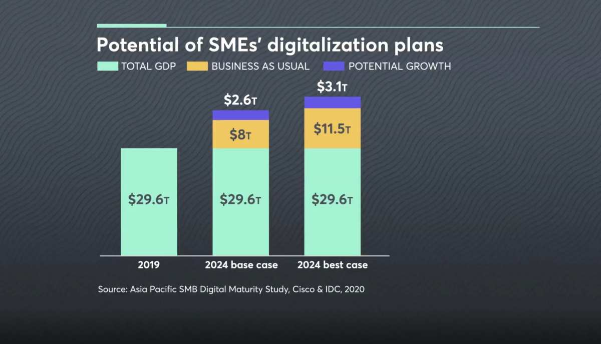 The digital transformation of Asia Pacific's small and medium-sized businesses could add between $2.6 trillion and $3.1 trillion to the region's GDP by 2024, according to a study by Cisco and IDC.