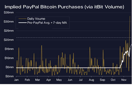 PayPal's implied bitcoin volume