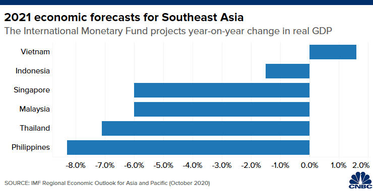 Chart of IMF's 2021 GDP forecasts for major Southeast Asian economies
