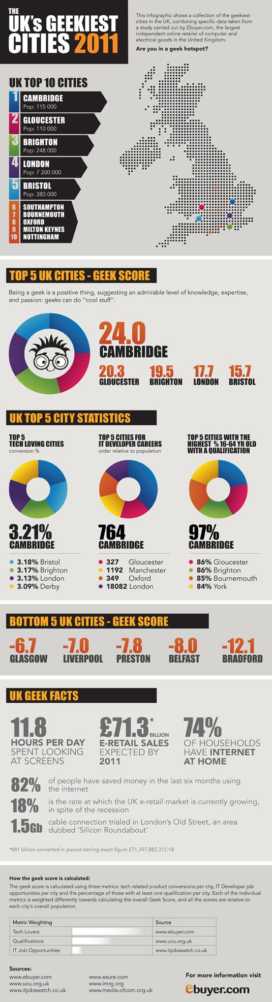 UKs Geekiest City